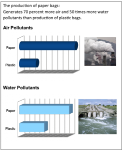 Paper to Plastic pollution ratio
