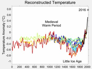 Reconstructed Temperature